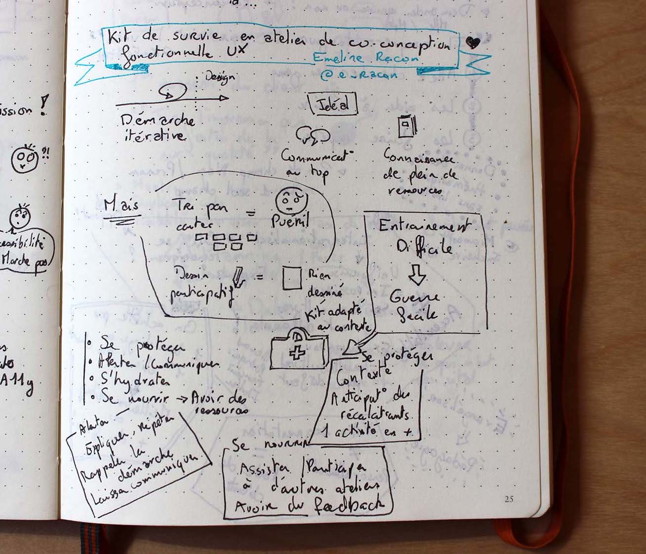 Sketchnote: Paris Web · Kit de survie en atelier de co-conception fonctionnelle UX